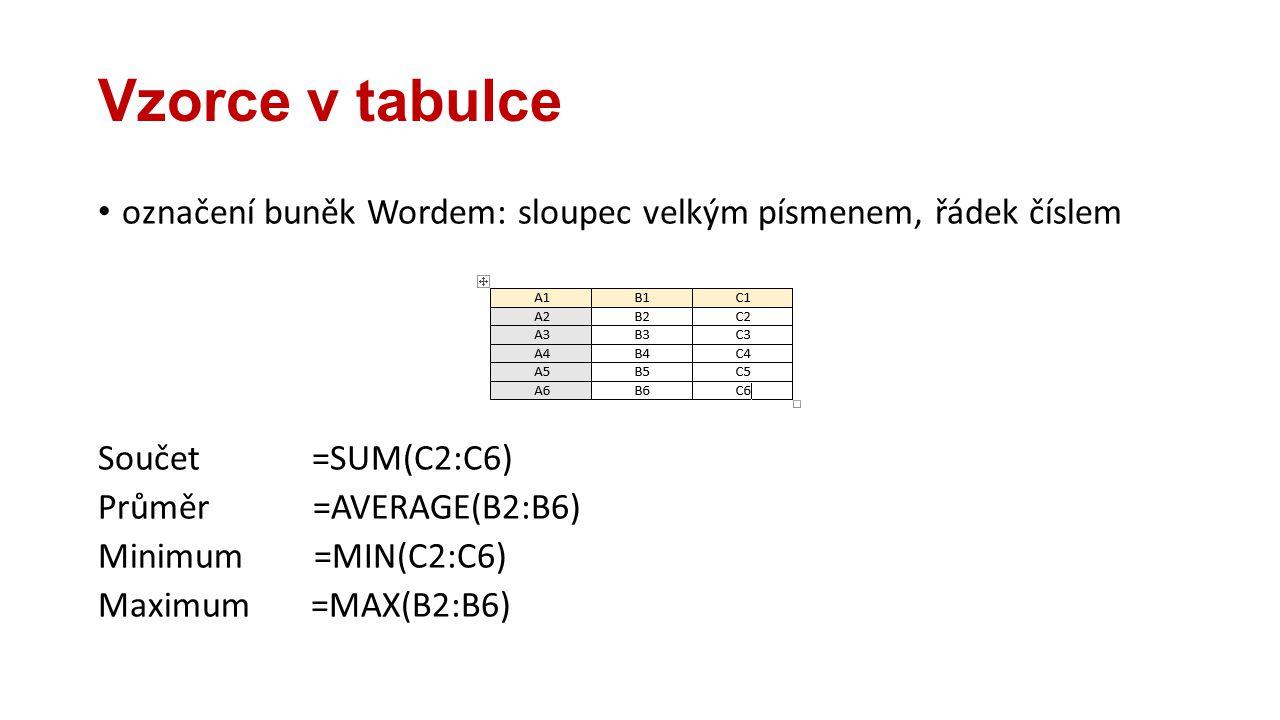Vzorce v tabulce označení buněk Wordem: sloupec velkým písmenem, řádek číslem Součet =SUM(C2:C6) Průměr =AVERAGE(B2:B6) Minimum =MIN(C2:C6) Maximum =M