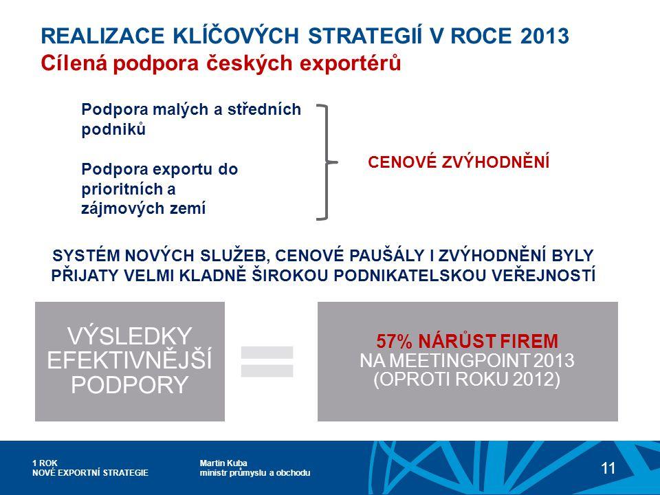 Martin Kuba ministr průmyslu a obchodu 1 ROK NOVÉ EXPORTNÍ STRATEGIE 11 REALIZACE KLÍČOVÝCH STRATEGIÍ V ROCE 2013 Cílená podpora českých exportérů CENOVÉ ZVÝHODNĚNÍ SYSTÉM NOVÝCH SLUŽEB, CENOVÉ PAUŠÁLY I ZVÝHODNĚNÍ BYLY PŘIJATY VELMI KLADNĚ ŠIROKOU PODNIKATELSKOU VEŘEJNOSTÍ Podpora malých a středních podniků Podpora exportu do prioritních a zájmových zemí VÝSLEDKY EFEKTIVNĚJŠÍ PODPORY 57% NÁRŮST FIREM NA MEETINGPOINT 2013 (OPROTI ROKU 2012)