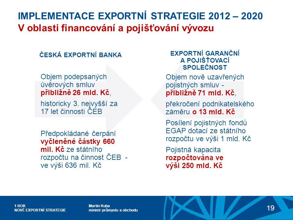 Martin Kuba ministr průmyslu a obchodu 1 ROK NOVÉ EXPORTNÍ STRATEGIE 19 IMPLEMENTACE EXPORTNÍ STRATEGIE 2012 – 2020 V oblasti financování a pojišťování vývozu ČESKÁ EXPORTNÍ BANKA EXPORTNÍ GARANČNÍ A POJIŠŤOVACÍ SPOLEČNOST Objem podepsaných úvěrových smluv přibližně 26 mld.