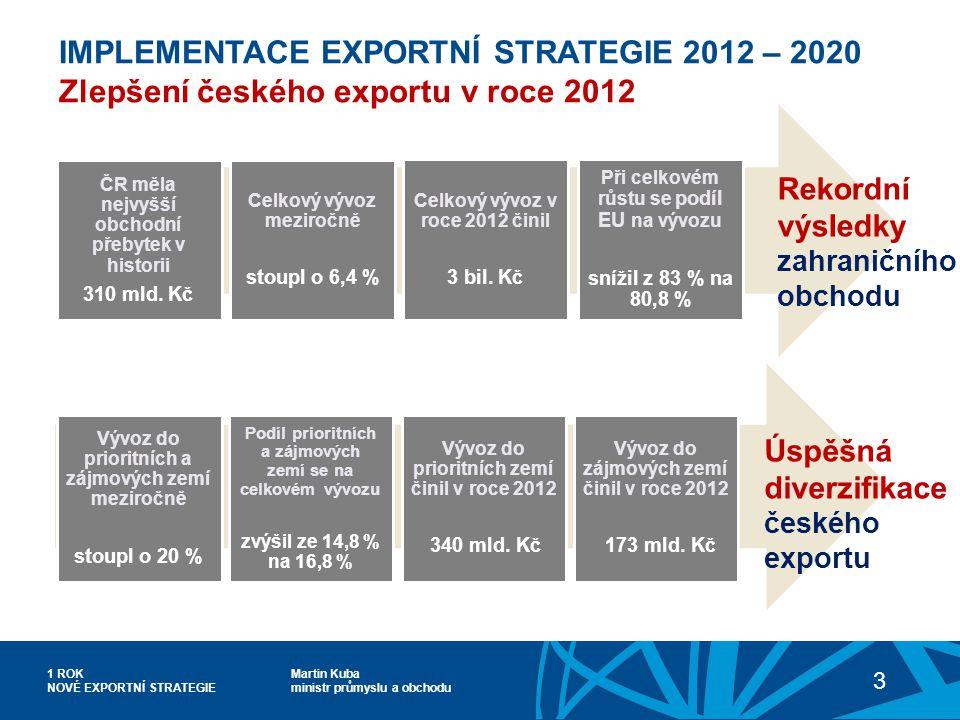 Martin Kuba ministr průmyslu a obchodu 1 ROK NOVÉ EXPORTNÍ STRATEGIE 3 IMPLEMENTACE EXPORTNÍ STRATEGIE 2012 – 2020 Zlepšení českého exportu v roce 2012 ČR měla nejvyšší obchodní přebytek v historii 310 mld.