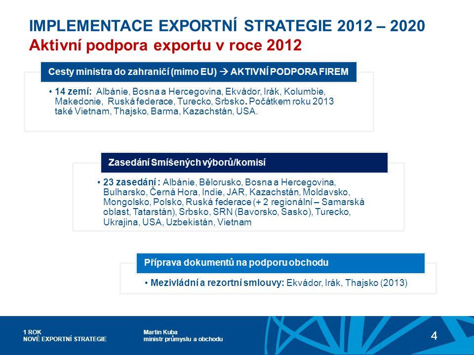Martin Kuba ministr průmyslu a obchodu 1 ROK NOVÉ EXPORTNÍ STRATEGIE 4 IMPLEMENTACE EXPORTNÍ STRATEGIE 2012 – 2020 Aktivní podpora exportu v roce 2012 23 zasedání : Albánie, Bělorusko, Bosna a Hercegovina, Bulharsko, Černá Hora, Indie, JAR, Kazachstán, Moldavsko, Mongolsko, Polsko, Ruská federace (+ 2 regionální – Samarská oblast, Tatarstán), Srbsko, SRN (Bavorsko, Sasko), Turecko, Ukrajina, USA, Uzbekistán, Vietnam Zasedání Smíšených výborů/komisí 14 zemí: Albánie, Bosna a Hercegovina, Ekvádor, Irák, Kolumbie, Makedonie, Ruská federace, Turecko, Srbsko.