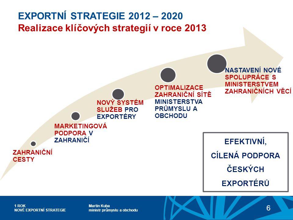 Martin Kuba ministr průmyslu a obchodu 1 ROK NOVÉ EXPORTNÍ STRATEGIE 6 EXPORTNÍ STRATEGIE 2012 – 2020 Realizace klíčových strategií v roce 2013 EFEKTIVNÍ, CÍLENÁ PODPORA ČESKÝCH EXPORTÉRŮ ZAHRANIČNÍ CESTY MARKETINGOVÁ PODPORA V ZAHRANIČÍ NOVÝ SYSTÉM SLUŽEB PRO EXPORTÉRY NASTAVENÍ NOVÉ SPOLUPRÁCE S MINISTERSTVEM ZAHRANIČNÍCH VĚCÍ OPTIMALIZACE ZAHRANIČNÍ SÍTĚ MINISTERSTVA PRŮMYSLU A OBCHODU