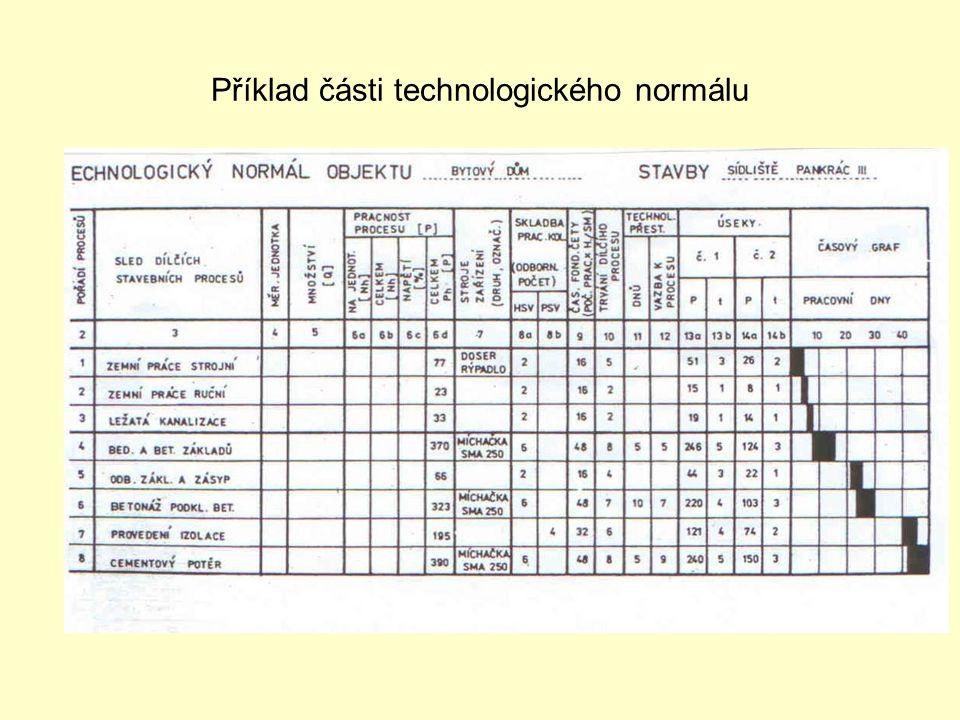 Příklad části technologického normálu