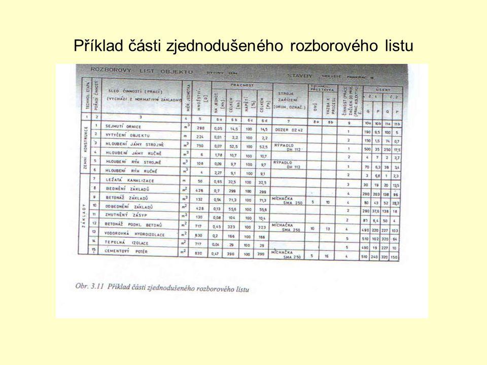 Příklad části zjednodušeného rozborového listu