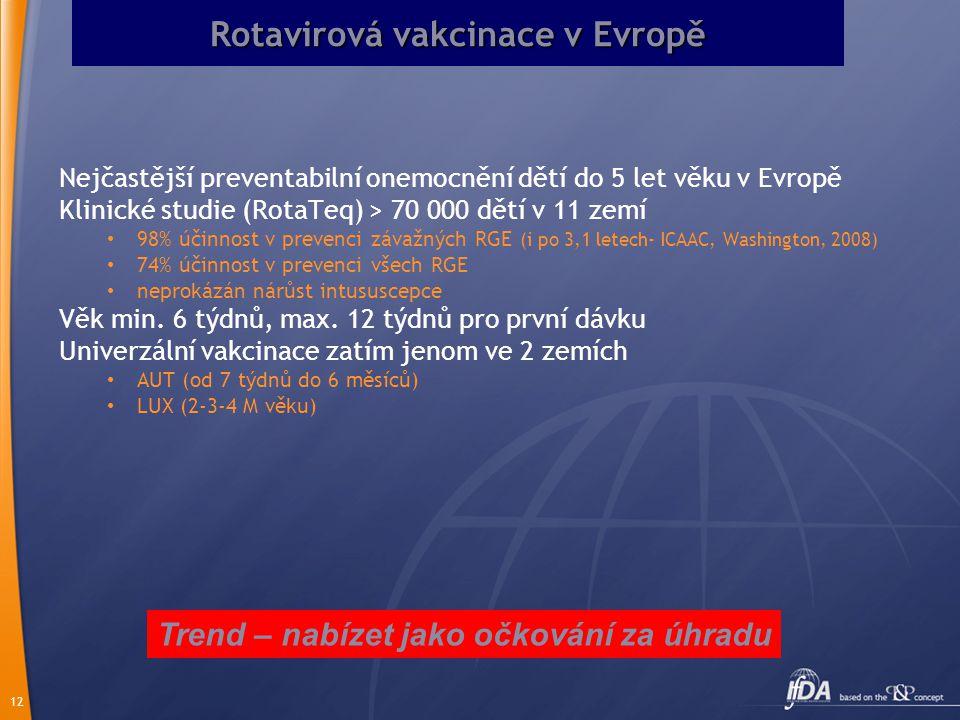 12 Rotavirová vakcinace v Evropě Nejčastější preventabilní onemocnění dětí do 5 let věku v Evropě Klinické studie (RotaTeq) > 70 000 dětí v 11 zemí 98
