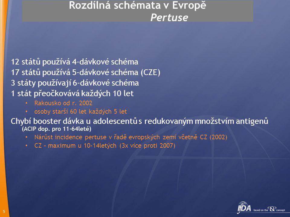 5 Rozdílná schémata v Evropě Pertuse 12 států používá 4-dávkové schéma 17 států používá 5-dávkové schéma (CZE) 3 státy používají 6-dávkové schéma 1 st