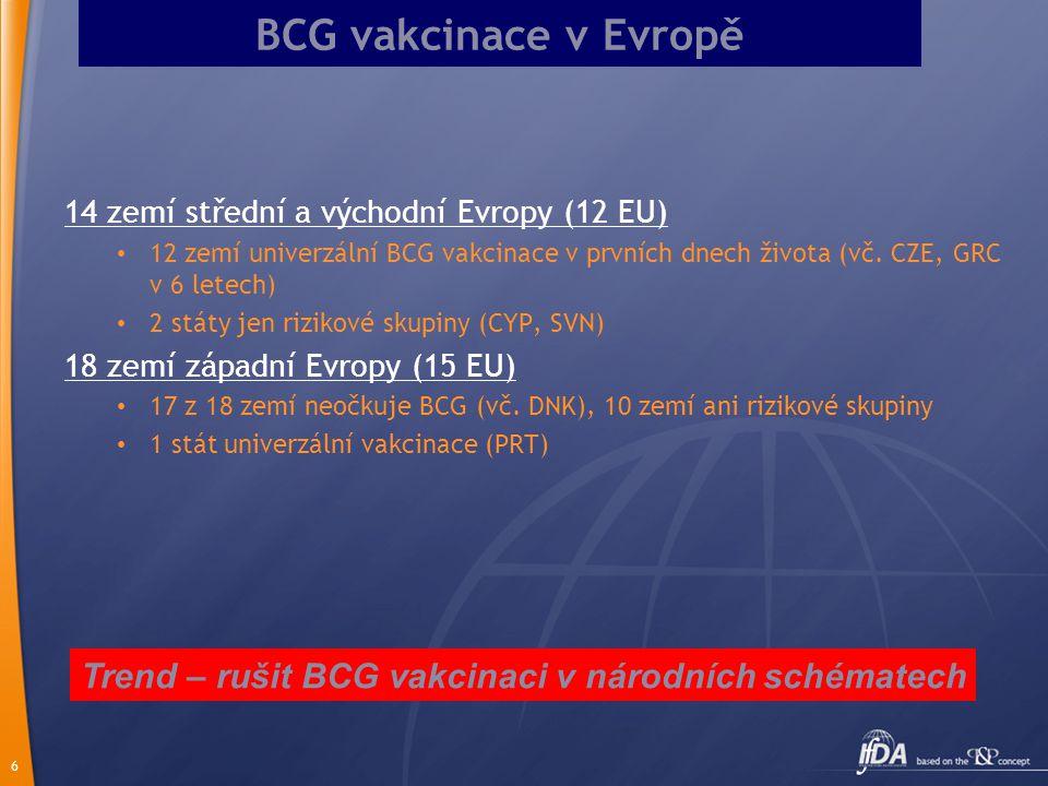 6 BCG vakcinace v Evropě 14 zemí střední a východní Evropy (12 EU) 12 zemí univerzální BCG vakcinace v prvních dnech života (vč. CZE, GRC v 6 letech)