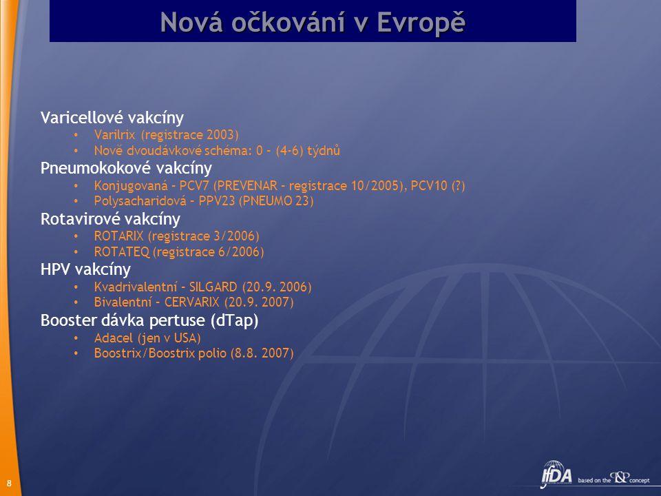 8 Nová očkování v Evropě Varicellové vakcíny Varilrix (registrace 2003) Nově dvoudávkové schéma: 0 – (4-6) týdnů Pneumokokové vakcíny Konjugovaná – PC