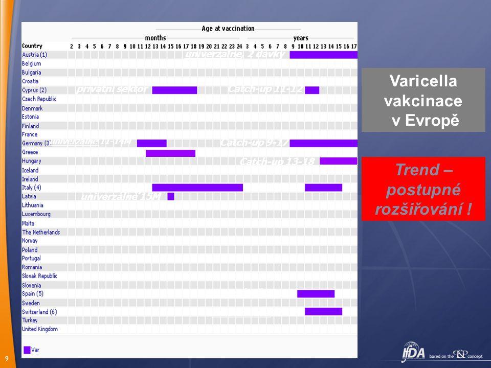 9 Varicella vakcinace v Evropě univerzálně, 2 dávky privátní sektorCatch-up 11-12 Catch-up 9-17 univerzálně 11-14M rizikové sk. 1-2 roky univerzálně 1