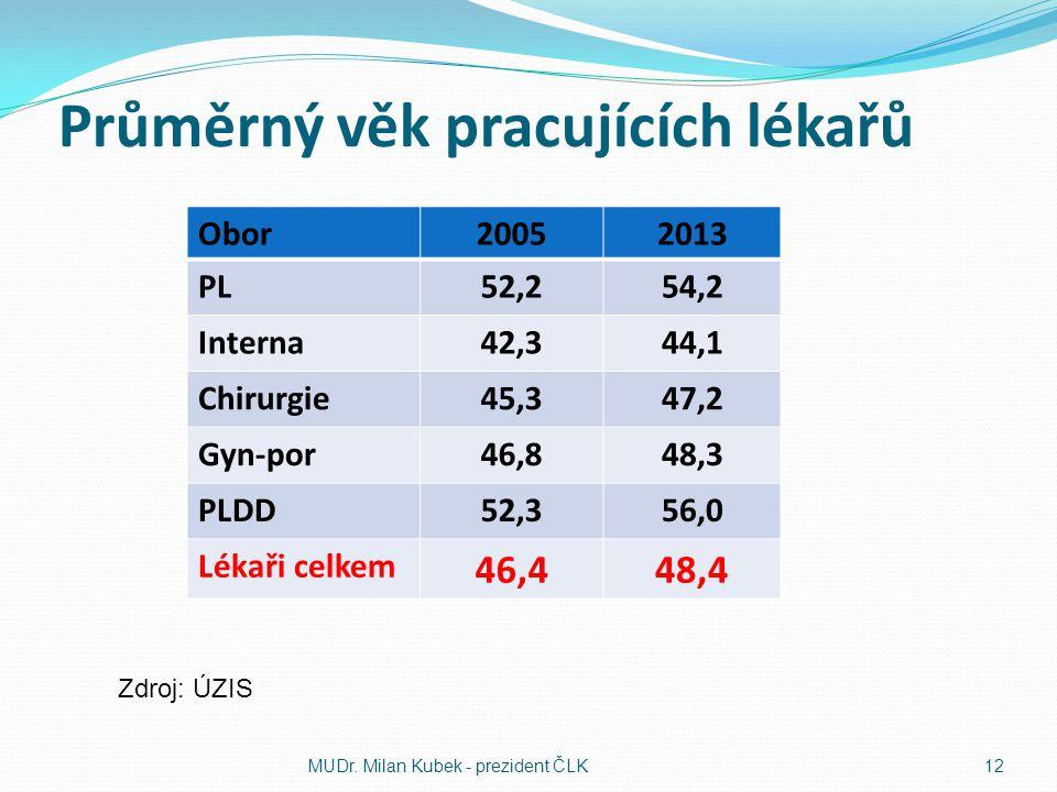 Průměrný věk pracujících lékařů Obor20052013 PL52,254,2 Interna42,344,1 Chirurgie45,347,2 Gyn-por46,848,3 PLDD52,356,0 Lékaři celkem 46,448,4 MUDr. Mi