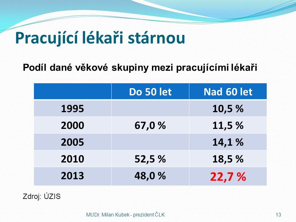 Pracující lékaři stárnou Do 50 letNad 60 let 199510,5 % 200067,0 %11,5 % 200514,1 % 201052,5 %18,5 % 201348,0 % 22,7 % MUDr. Milan Kubek - prezident Č