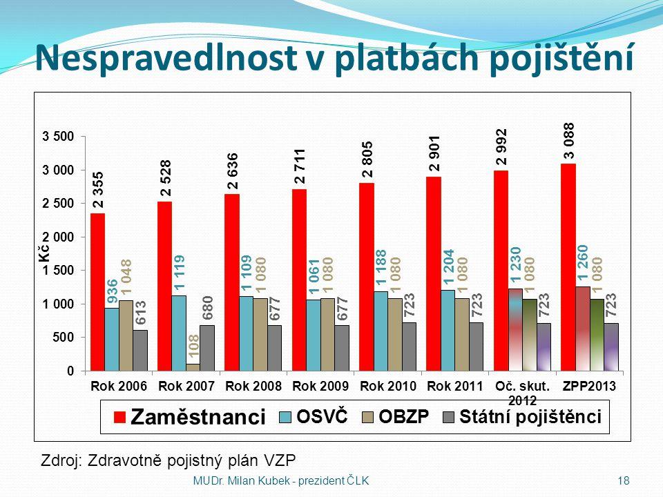 Nespravedlnost v platbách pojištění MUDr. Milan Kubek - prezident ČLK18 Zdroj: Zdravotně pojistný plán VZP