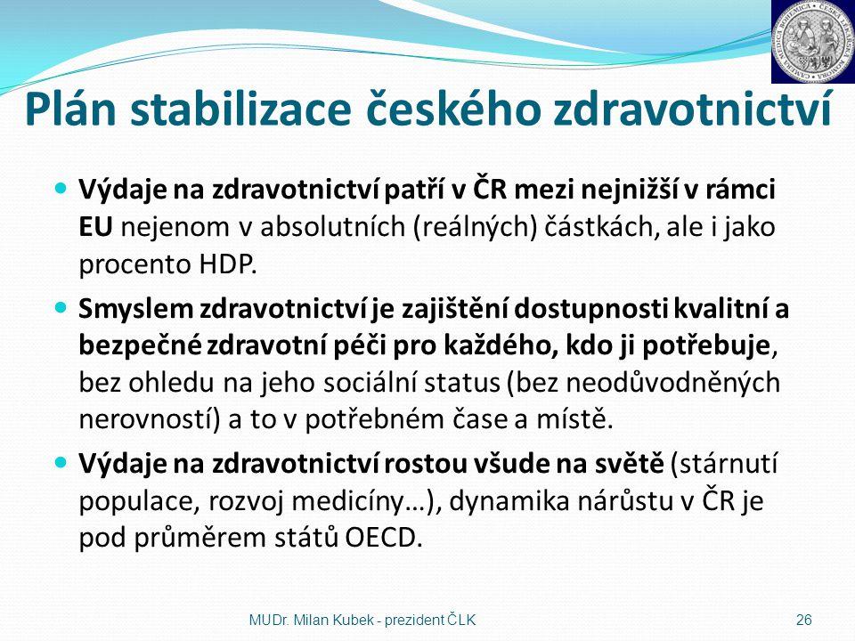 Plán stabilizace českého zdravotnictví Výdaje na zdravotnictví patří v ČR mezi nejnižší v rámci EU nejenom v absolutních (reálných) částkách, ale i ja