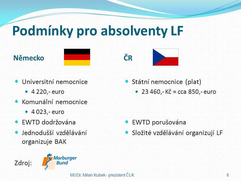 Podmínky pro absolventy LF Německo ČR Universitní nemocnice 4 220,- euro Komunální nemocnice 4 023,- euro EWTD dodržována Jednodušší vzdělávání organi