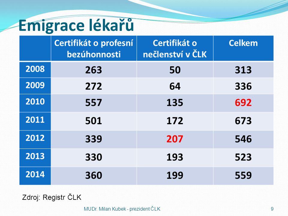 Emigrace lékařů Certifikát o profesní bezúhonnosti Certifikát o nečlenství v ČLK Celkem 2008 26350313 2009 27264336 2010 557135692 2011 501172673 2012