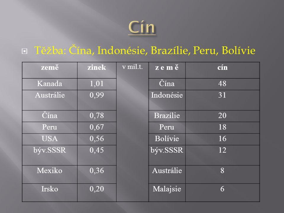  Těžba: Čína, Indonésie, Brazílie, Peru, Bolívie zemězinek v mil.t.