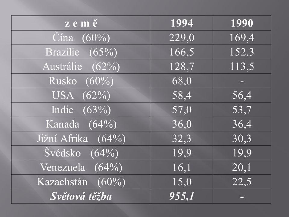 z e m ě19941990 Čína (60%)229,0169,4 Brazílie (65%)166,5152,3 Austrálie (62%)128,7113,5 Rusko (60%)68,0- USA (62%)58,456,4 Indie (63%)57,053,7 Kanada (64%)36,036,4 Jižní Afrika (64%)32,330,3 Švédsko (64%)19,9 Venezuela (64%)16,120,1 Kazachstán (60%)15,022,5 Světová těžba955,1-