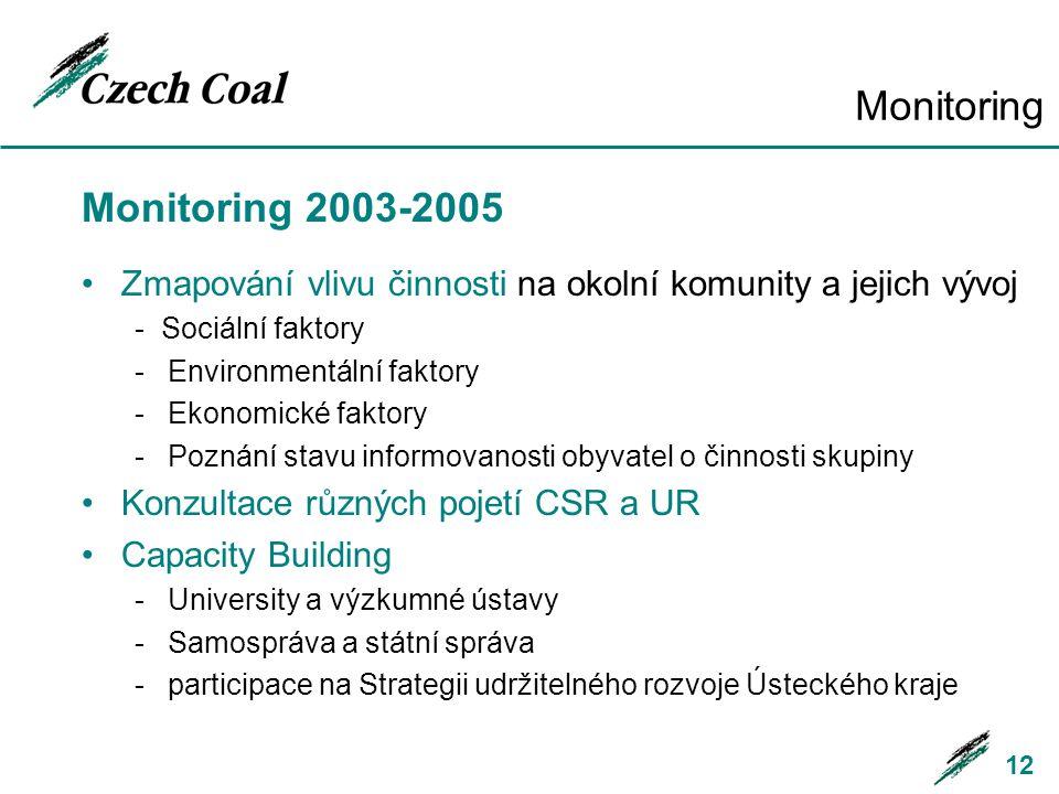Monitoring Monitoring 2003-2005 Zmapování vlivu činnosti na okolní komunity a jejich vývoj - Sociální faktory -Environmentální faktory -Ekonomické fak