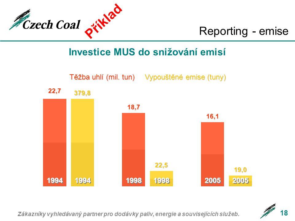 18 Investice MUS do snižování emisí 1994 Těžba uhlí (mil. tun) Vypouštěné emise (tuny) 22,7 1994 1998 2005 379,8 18,7 16,1 22,5 19,0 Zákazníky vyhledá