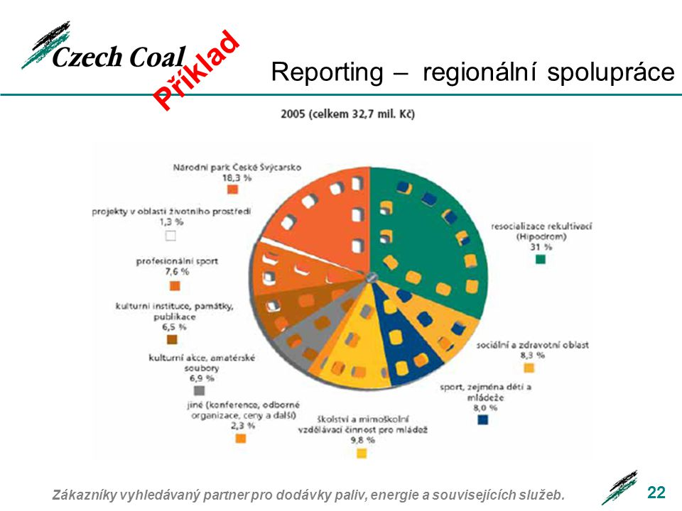 22 Reporting – regionální spolupráce Příklad Zákazníky vyhledávaný partner pro dodávky paliv, energie a souvisejících služeb.