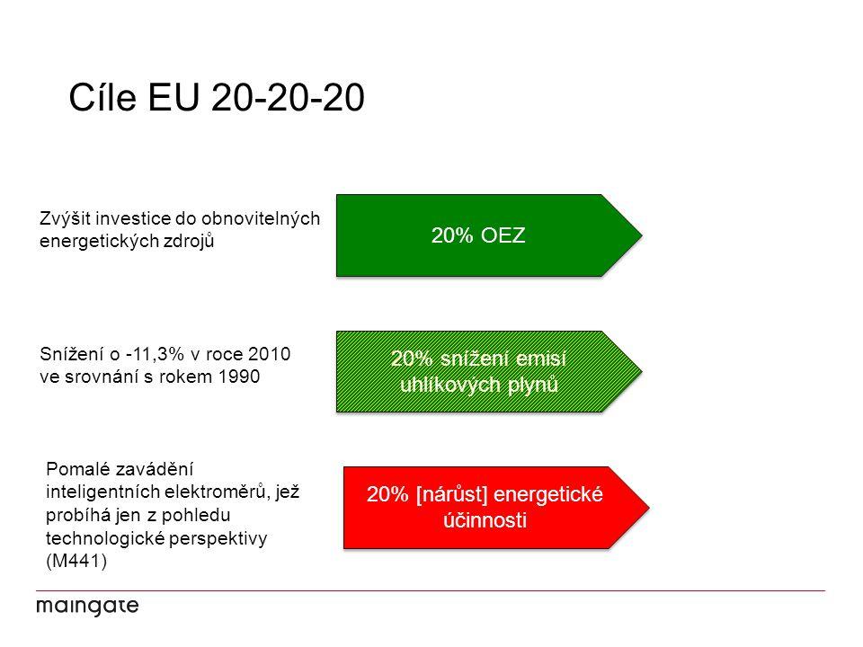 Cíle EU 20-20-20 20% OEZ 20% snížení emisí uhlíkových plynů 20% [nárůst] energetické účinnosti Zvýšit investice do obnovitelných energetických zdrojů Snížení o -11,3% v roce 2010 ve srovnání s rokem 1990 Pomalé zavádění inteligentních elektroměrů, jež probíhá jen z pohledu technologické perspektivy (M441)