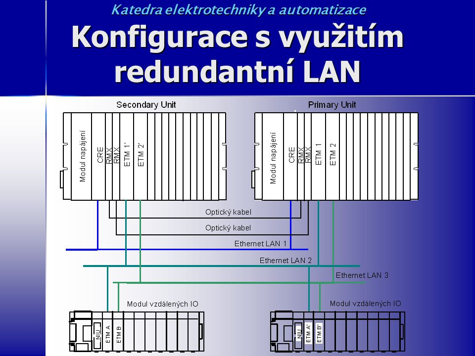 Konfigurace s využitím redundantní LAN Katedra elektrotechniky a automatizace