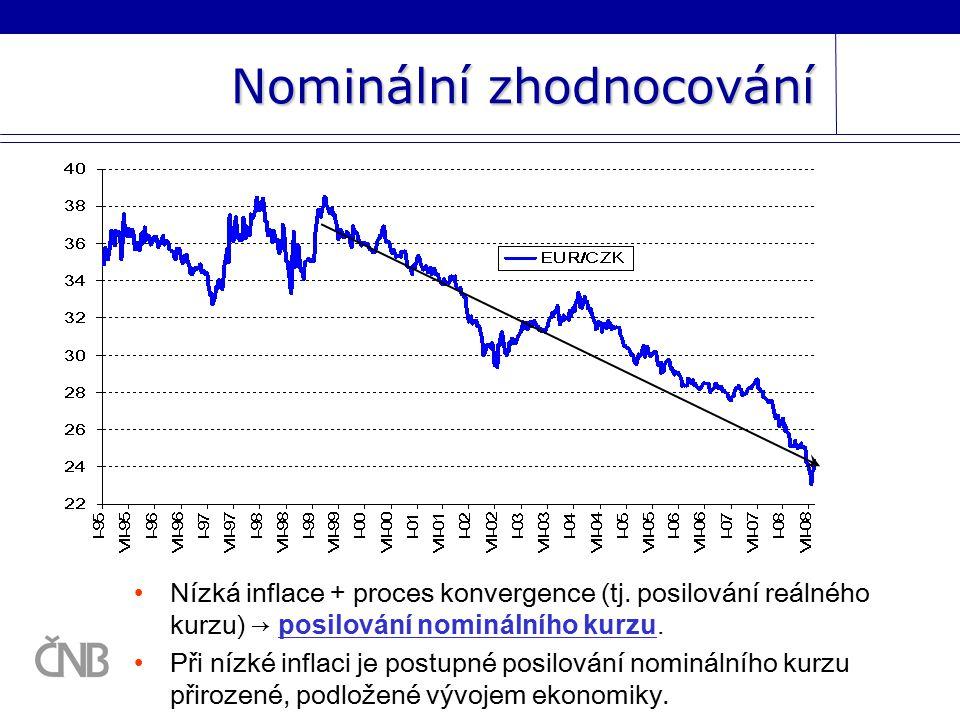 Nominální zhodnocování Nízká inflace + proces konvergence (tj.