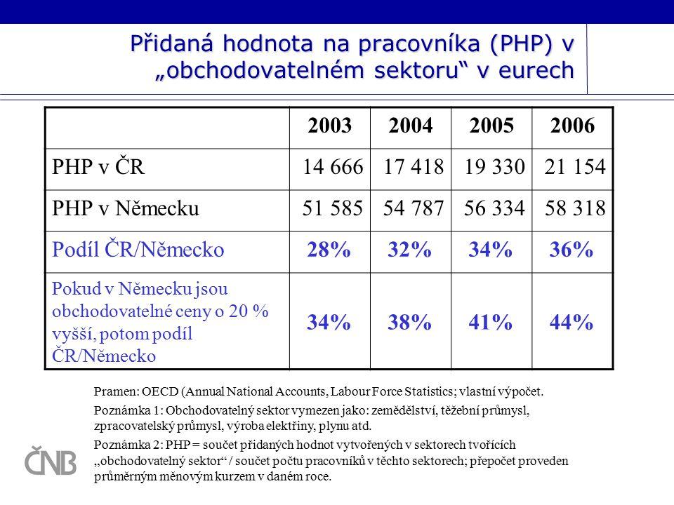 """Přidaná hodnota na pracovníka (PHP) v """"obchodovatelném sektoru v eurech 2003200420052006 PHP v ČR14 66617 41819 33021 154 PHP v Německu51 58554 78756 33458 318 Podíl ČR/Německo28%32%34%36% Pokud v Německu jsou obchodovatelné ceny o 20 % vyšší, potom podíl ČR/Německo 34%38%41%44% Pramen: OECD (Annual National Accounts, Labour Force Statistics; vlastní výpočet."""