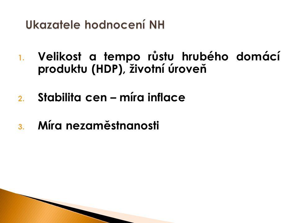 1. Velikost a tempo růstu hrubého domácí produktu (HDP), životní úroveň 2. Stabilita cen – míra inflace 3. Míra nezaměstnanosti