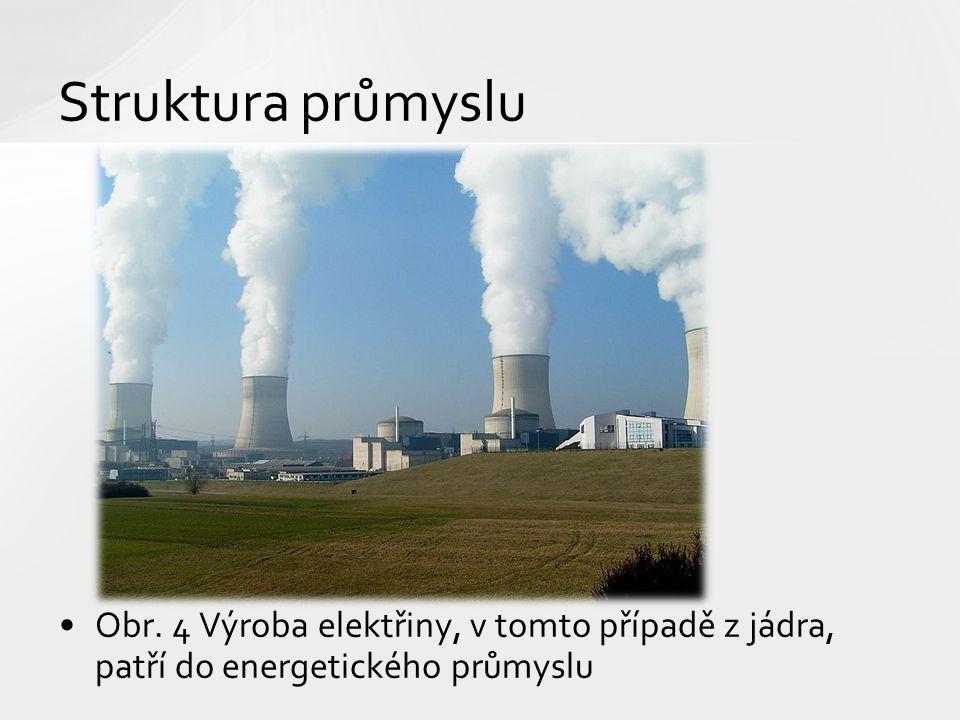Obr. 4 Výroba elektřiny, v tomto případě z jádra, patří do energetického průmyslu Struktura průmyslu