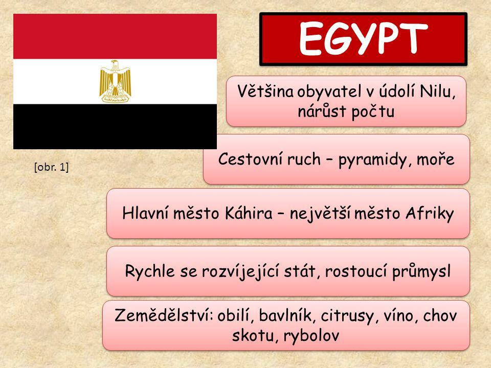 EGYPT Rychle se rozvíjející stát, rostoucí průmysl Většina obyvatel v údolí Nilu, nárůst počtu Hlavní město Káhira – největší město Afriky Zemědělství: obilí, bavlník, citrusy, víno, chov skotu, rybolov Cestovní ruch – pyramidy, moře [obr.