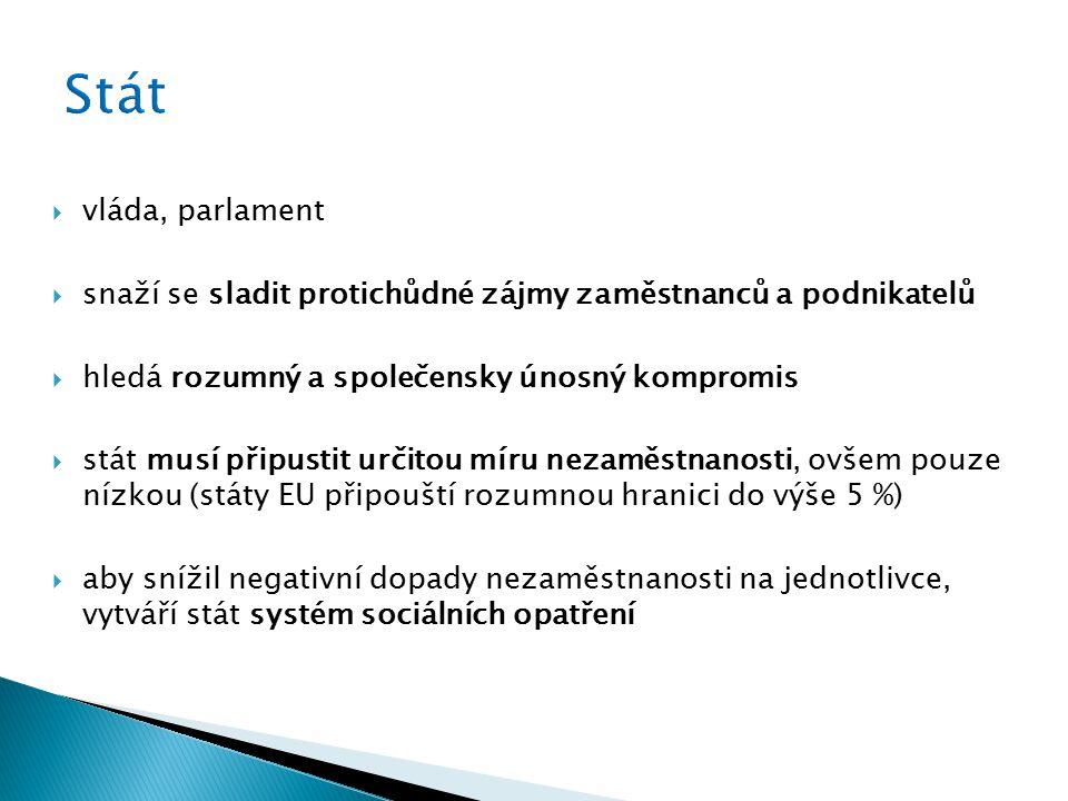  vláda, parlament  snaží se sladit protichůdné zájmy zaměstnanců a podnikatelů  hledá rozumný a společensky únosný kompromis  stát musí připustit určitou míru nezaměstnanosti, ovšem pouze nízkou (státy EU připouští rozumnou hranici do výše 5 %)  aby snížil negativní dopady nezaměstnanosti na jednotlivce, vytváří stát systém sociálních opatření