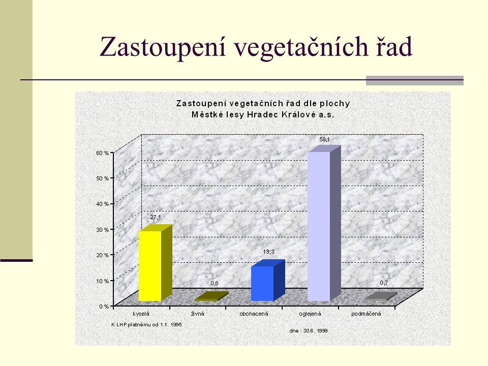Zastoupení vegetačních řad