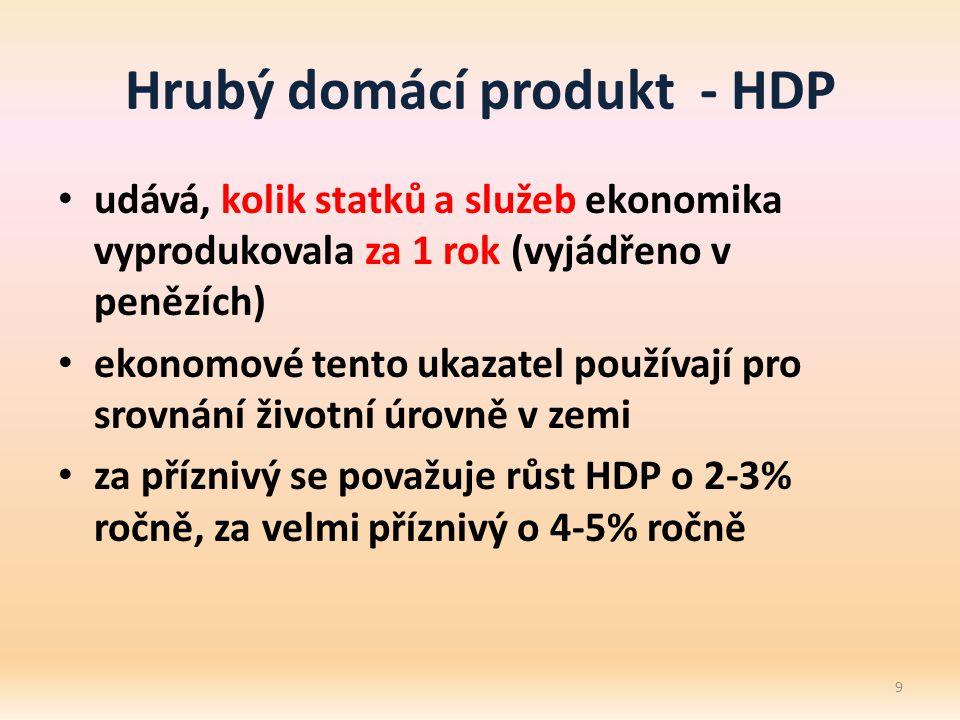 Hrubý domácí produkt - HDP udává, kolik statků a služeb ekonomika vyprodukovala za 1 rok (vyjádřeno v penězích) ekonomové tento ukazatel používají pro srovnání životní úrovně v zemi za příznivý se považuje růst HDP o 2-3% ročně, za velmi příznivý o 4-5% ročně 9