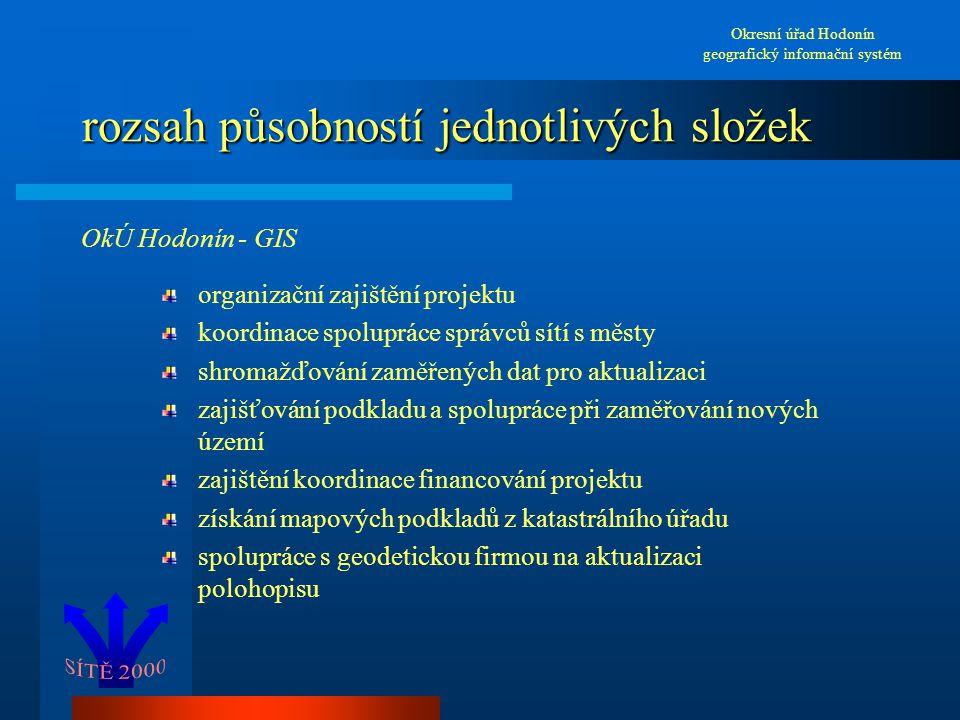 rozsah působností jednotlivých složek OkÚ Hodonín - GIS organizační zajištění projektu koordinace spolupráce správců sítí s městy shromažďování zaměře
