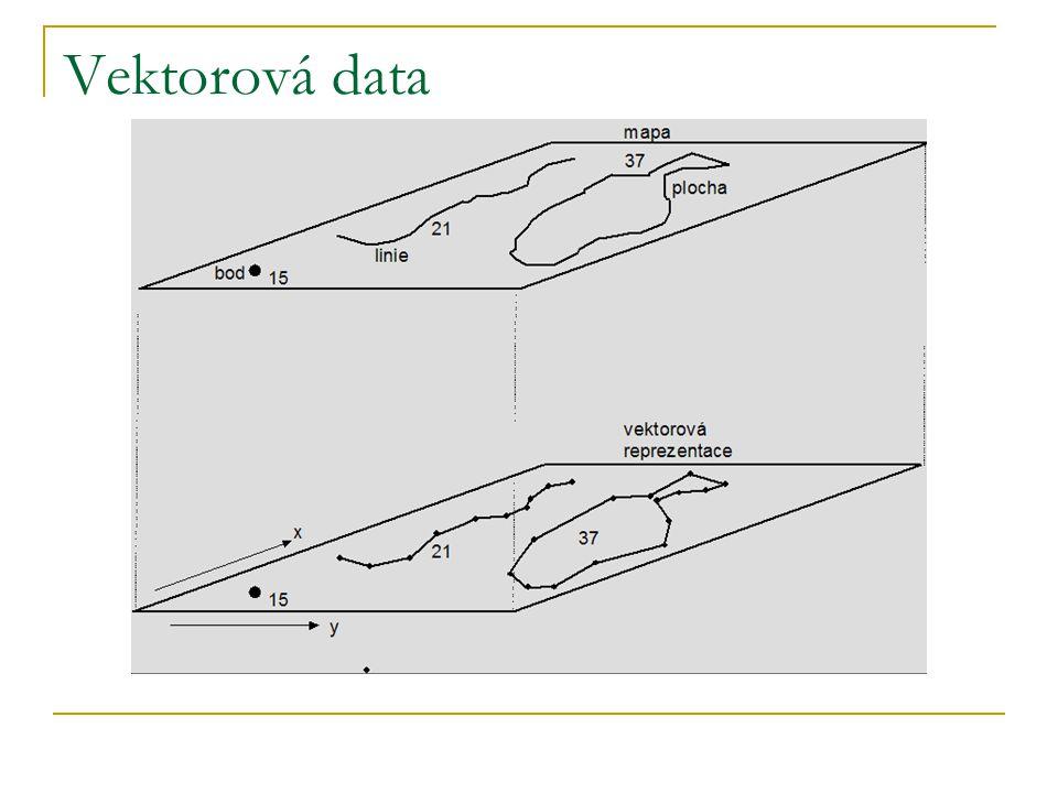 Vektorová data bod definován souřadnicemi x, y linie – soubor bodů o souřadnicích x, y polygon – taktéž více bodů, je uzavřený body označujeme vertex