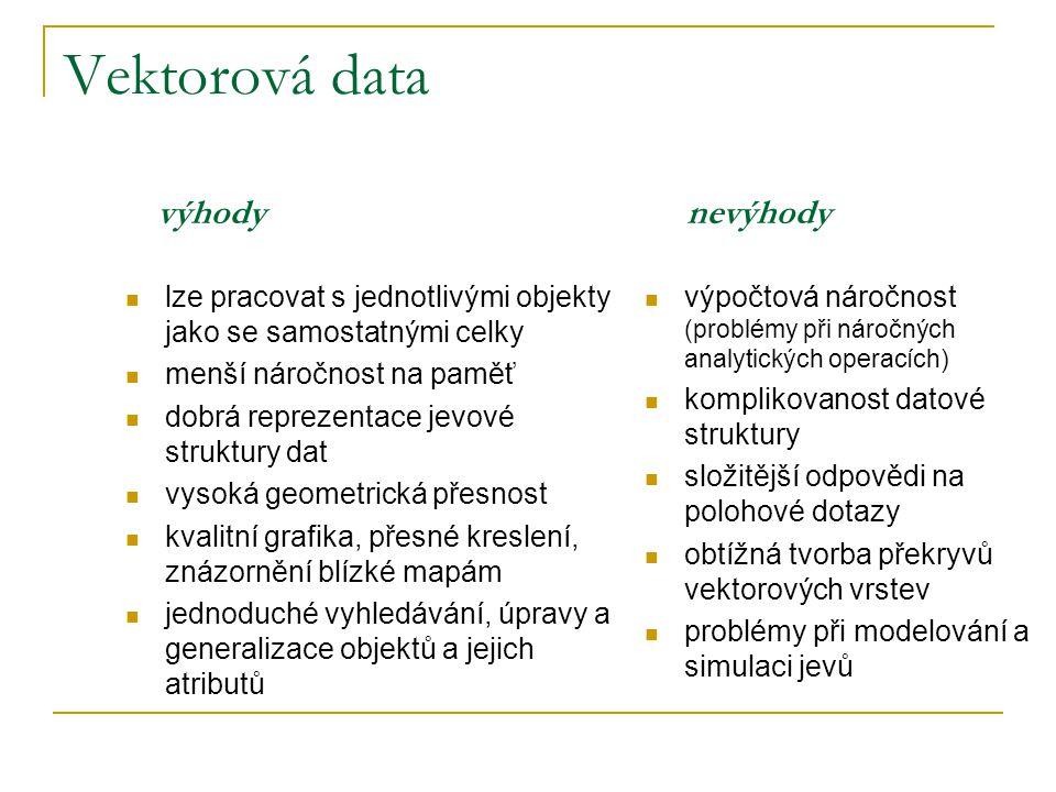 Vektorová data