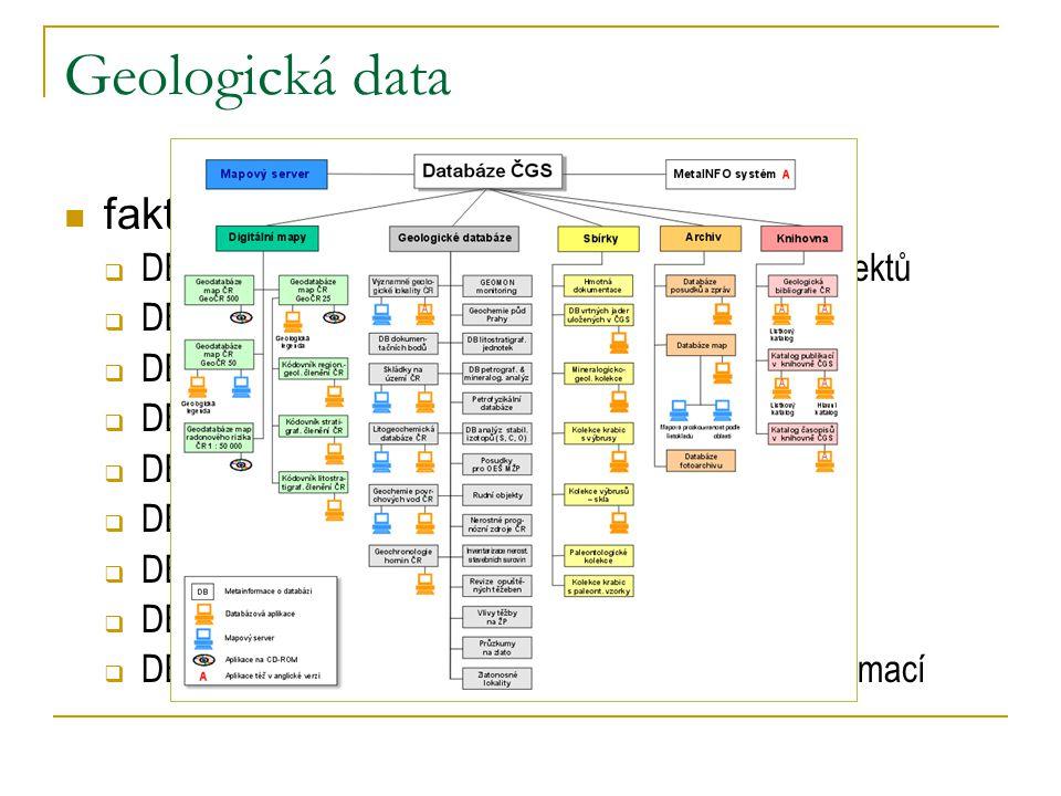 Katastrální data registr katastru nemovitostí ISKN soubor geodetických informací  DKM, KM-D soubor popisných informací výměnný formát katastrální (VF