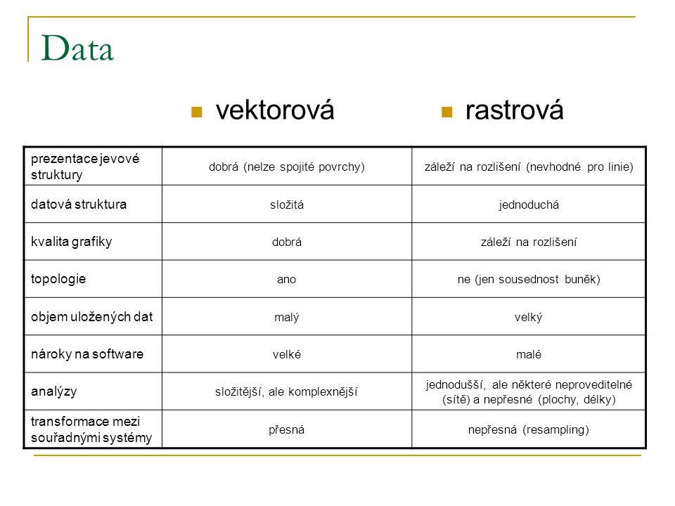 CLIDATA meteorologická data Český hydrometeorologický ústav kompletní seznam dostupných dat na www.clidata.cz www.clidata.cz data zpoplatněna studenti  do 5 000 Kč – poplatek 500  5 000 – 50 000 – 10% ceny  nad 50 000 – plná cena