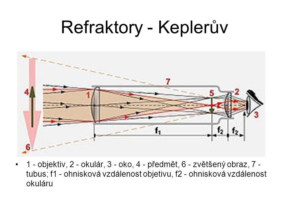 Refraktory - Keplerův 1 - objektiv, 2 - okulár, 3 - oko, 4 - předmět, 6 - zvětšený obraz, 7 - tubus; f1 - ohnisková vzdálenost objetivu, f2 - ohnisková vzdálenost okuláru