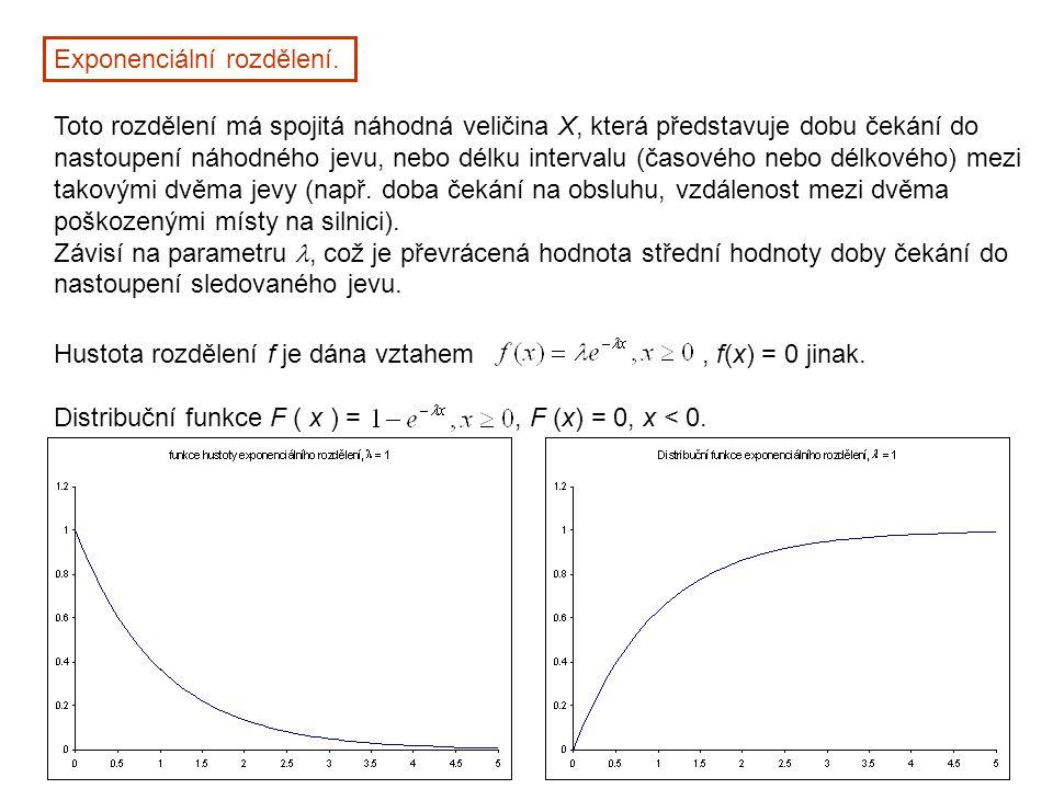 Exponenciální rozdělení. Toto rozdělení má spojitá náhodná veličina X, která představuje dobu čekání do nastoupení náhodného jevu, nebo délku interval