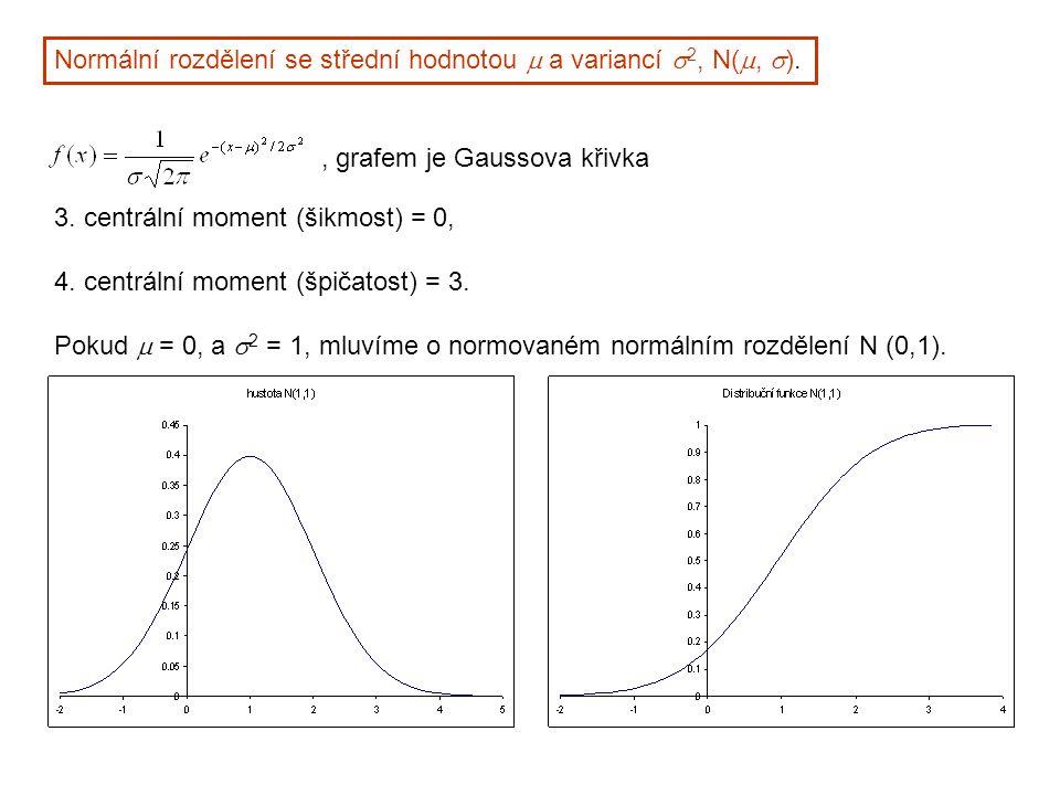 Normální rozdělení se střední hodnotou  a variancí  2, N( ,  ). 3. centrální moment (šikmost) = 0, 4. centrální moment (špičatost) = 3. Pokud  =