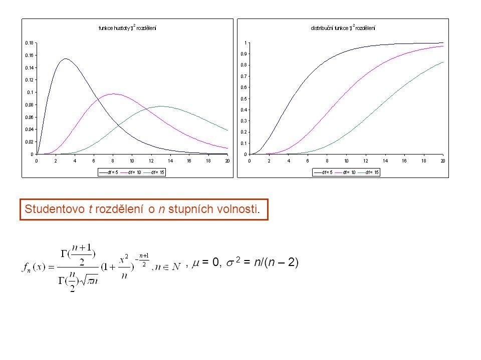 Studentovo t rozdělení o n stupních volnosti.,  = 0,  2 = n/(n – 2)