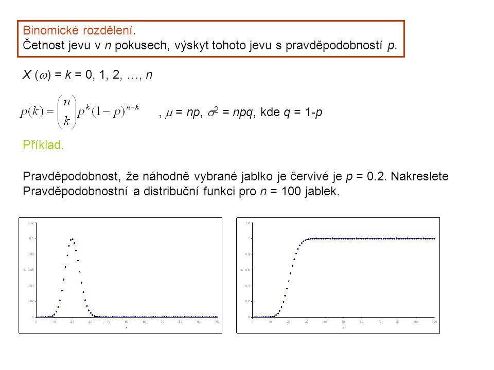 Binomické rozdělení. Četnost jevu v n pokusech, výskyt tohoto jevu s pravděpodobností p. X (  ) = k = 0, 1, 2, …, n,  = np,  2 = npq, kde q = 1-p