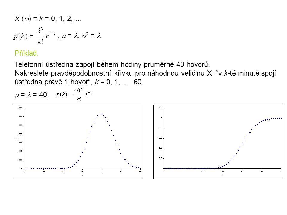 """X (  ) = k = 0, 1, 2, … Telefonní ústředna zapojí během hodiny průměrně 40 hovorů. Nakreslete pravděpodobnostní křivku pro náhodnou veličinu X: """"v k-"""