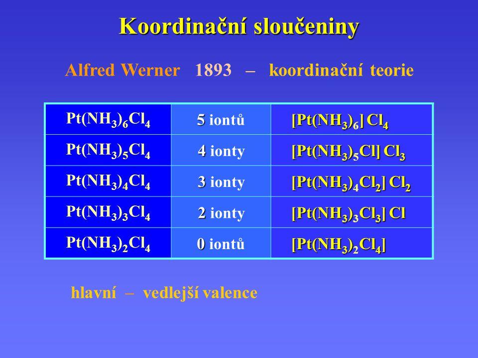 Koordinační sloučeniny Alfred Werner 1893 – koordinační teorie Pt(NH 3 ) 6 Cl 4 5 5 iontů [Pt(NH 3 )] Cl 4 [Pt(NH 3 ) 6 ] Cl 4 Pt(NH 3 ) 5 Cl 4 4 4 io