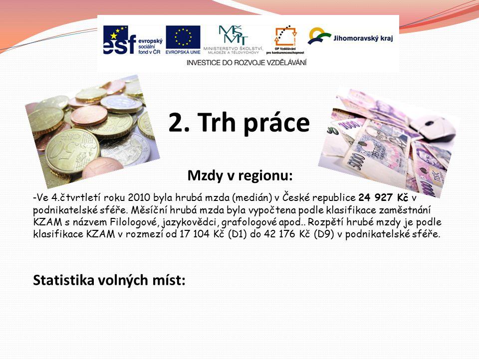 2. Trh práce Mzdy v regionu: - Ve 4.čtvrtletí roku 2010 byla hrubá mzda (medián) v České republice 24 927 Kč v podnikatelské sféře. Měsíční hrubá mzda
