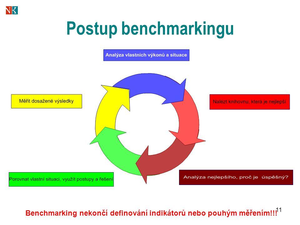 11 Postup benchmarkingu Benchmarking nekončí definování indikátorů nebo pouhým měřením!!!