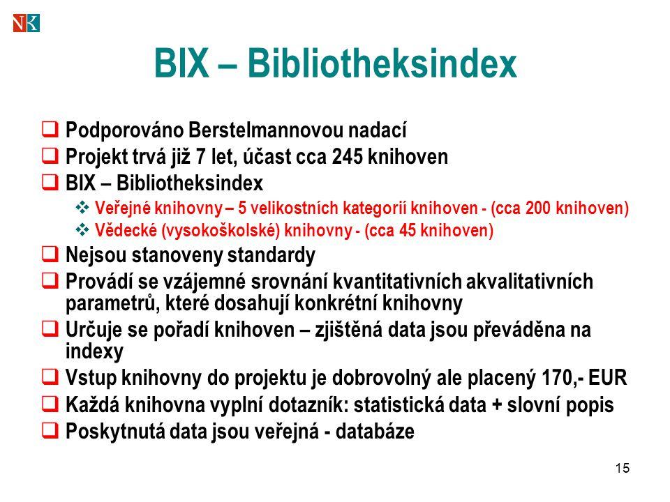 15 BIX – Bibliotheksindex  Podporováno Berstelmannovou nadací  Projekt trvá již 7 let, účast cca 245 knihoven  BIX – Bibliotheksindex  Veřejné knihovny – 5 velikostních kategorií knihoven - (cca 200 knihoven)  Vědecké (vysokoškolské) knihovny - (cca 45 knihoven)  Nejsou stanoveny standardy  Provádí se vzájemné srovnání kvantitativních akvalitativních parametrů, které dosahují konkrétní knihovny  Určuje se pořadí knihoven – zjištěná data jsou převáděna na indexy  Vstup knihovny do projektu je dobrovolný ale placený 170,- EUR  Každá knihovna vyplní dotazník: statistická data + slovní popis  Poskytnutá data jsou veřejná - databáze