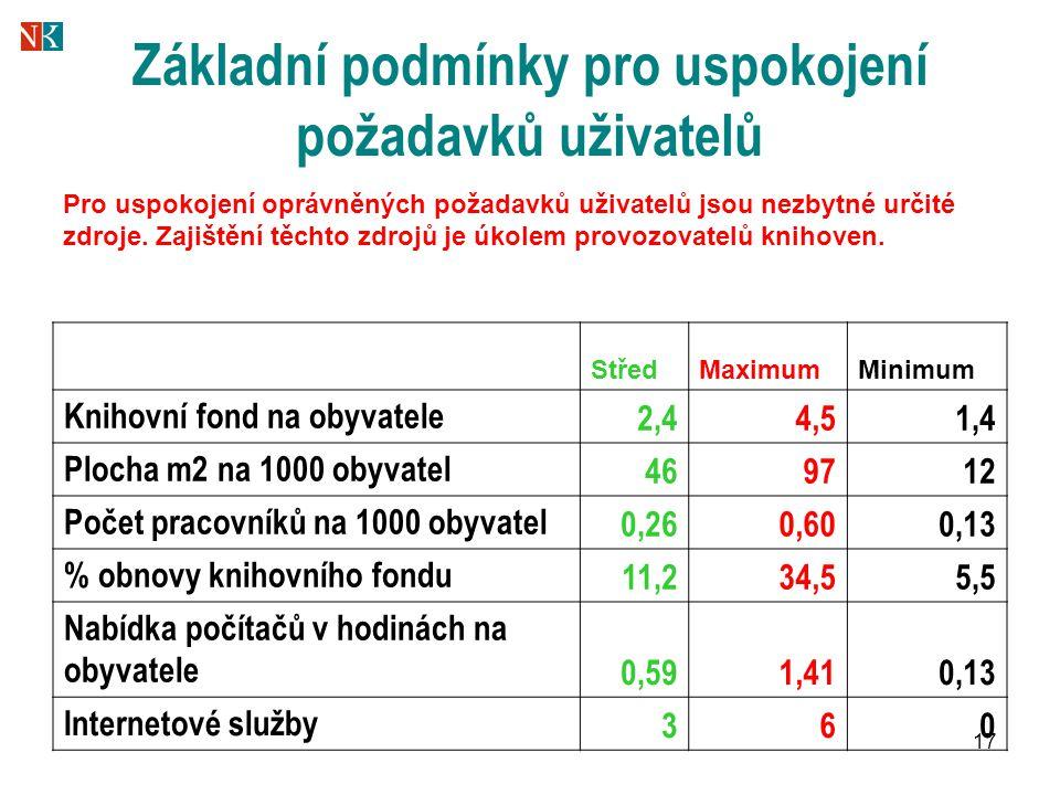 17 Základní podmínky pro uspokojení požadavků uživatelů StředMaximumMinimum Knihovní fond na obyvatele 2,44,51,4 Plocha m2 na 1000 obyvatel 469712 Poč